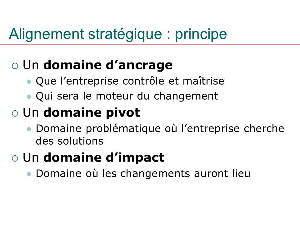 Alignement stratégique : principe