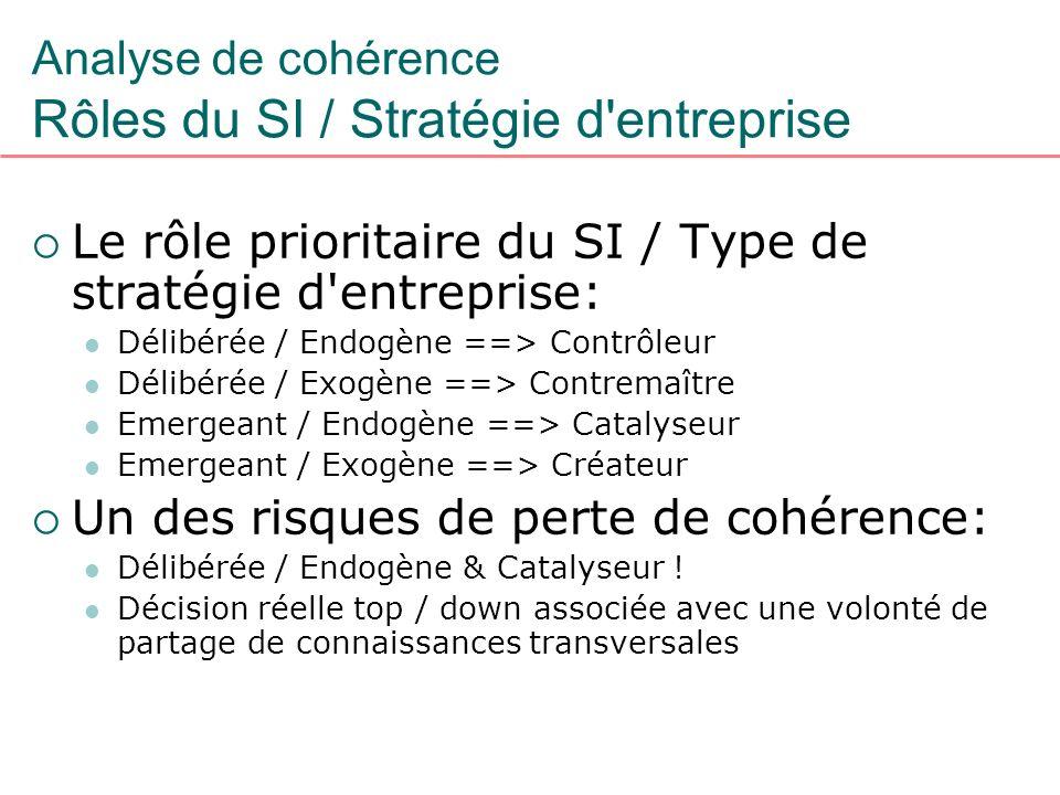 Analyse de cohérence Rôles du SI / Stratégie d entreprise
