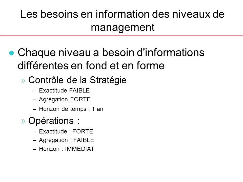 Les besoins en information des niveaux de management