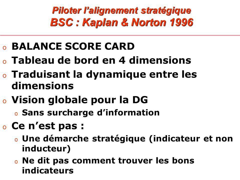 Piloter l'alignement stratégique BSC : Kaplan & Norton 1996
