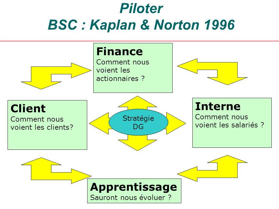 Piloter BSC : Kaplan & Norton 1996