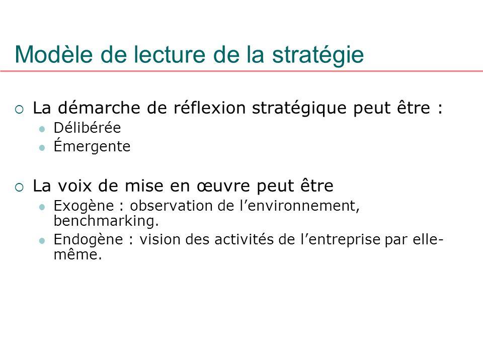 Modèle de lecture de la stratégie
