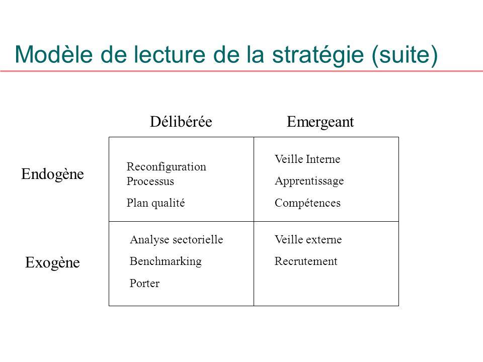Modèle de lecture de la stratégie (suite)