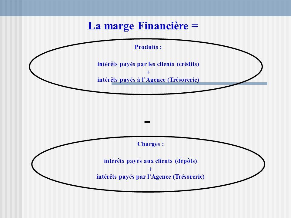 - La marge Financière = Produits :