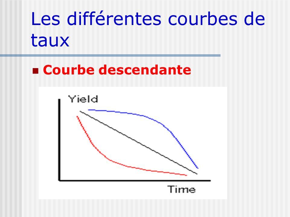 Les différentes courbes de taux