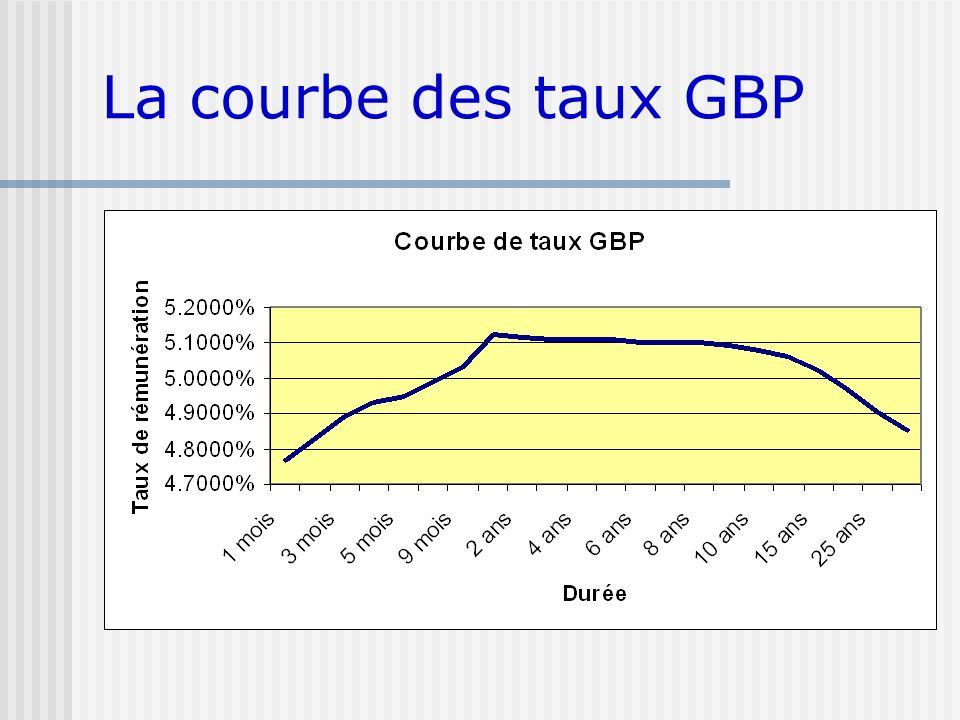 La courbe des taux GBP