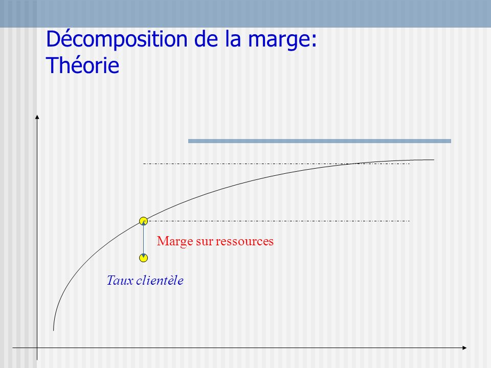 Décomposition de la marge: Théorie