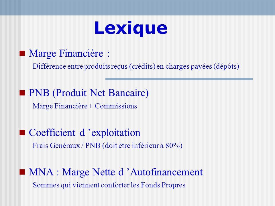 Lexique Marge Financière : PNB (Produit Net Bancaire)