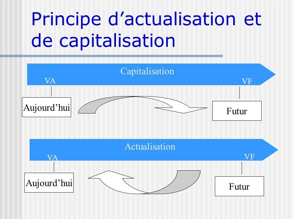 Principe d'actualisation et de capitalisation