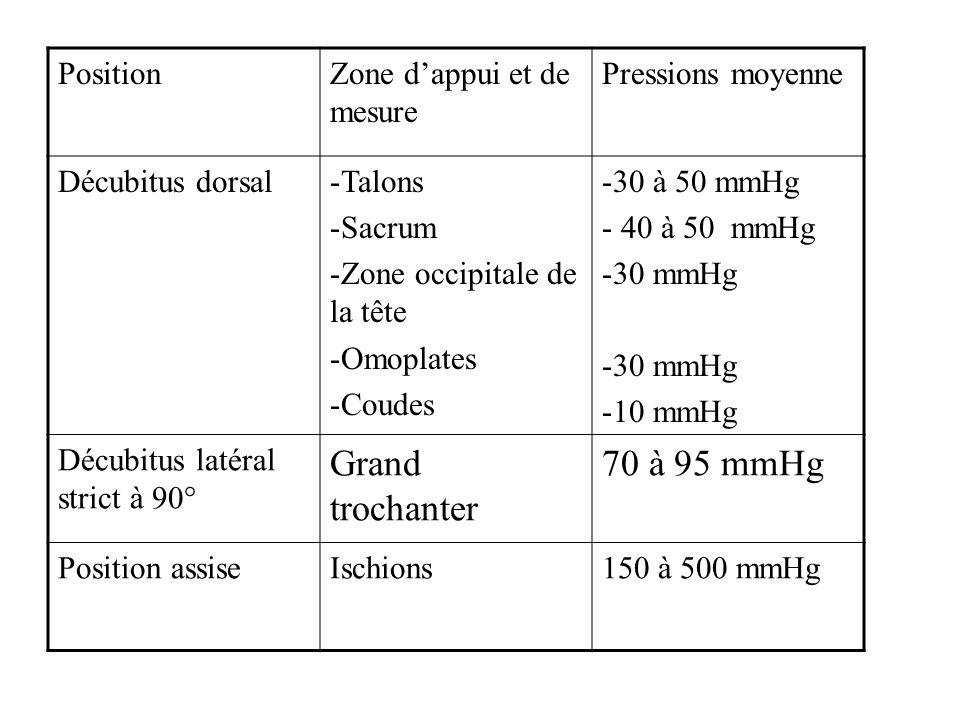 Grand trochanter 70 à 95 mmHg Position Zone d'appui et de mesure