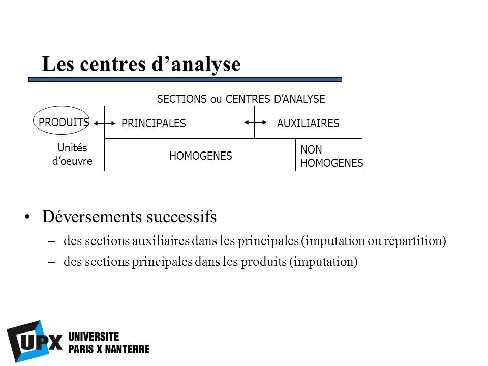 Les centres d'analyse Déversements successifs