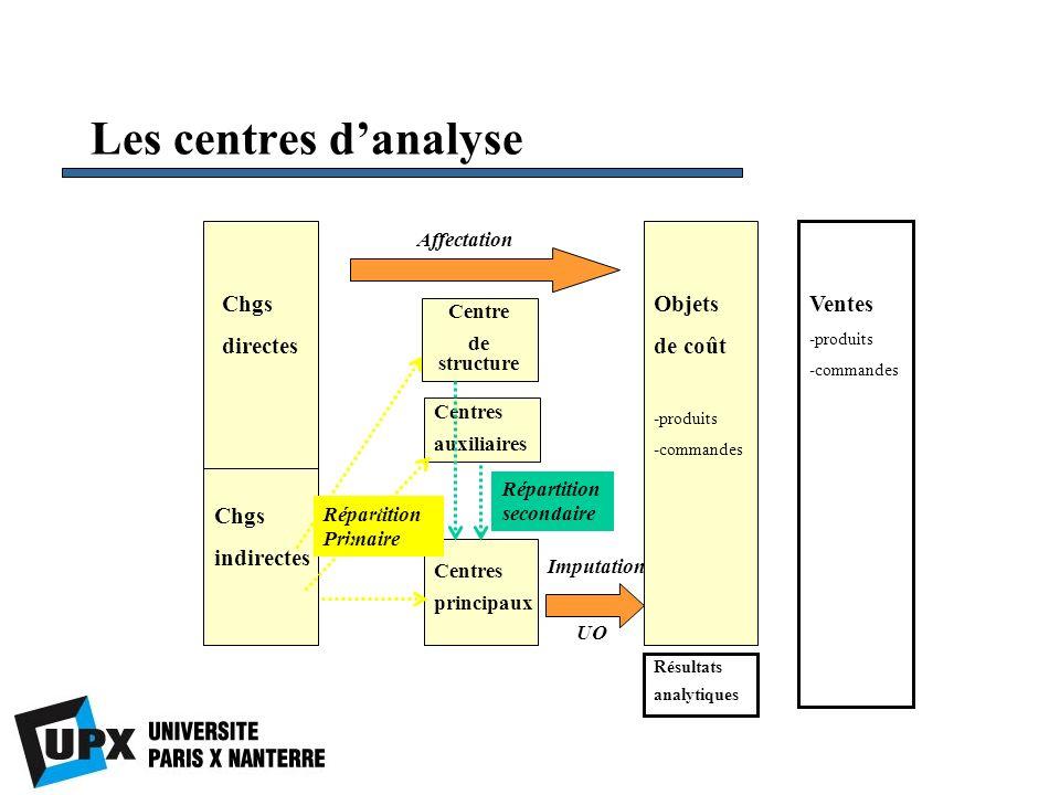 Les centres d'analyse Chgs directes Objets de coût Ventes Chgs