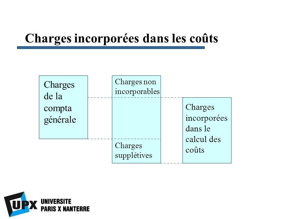 Charges incorporées dans les coûts