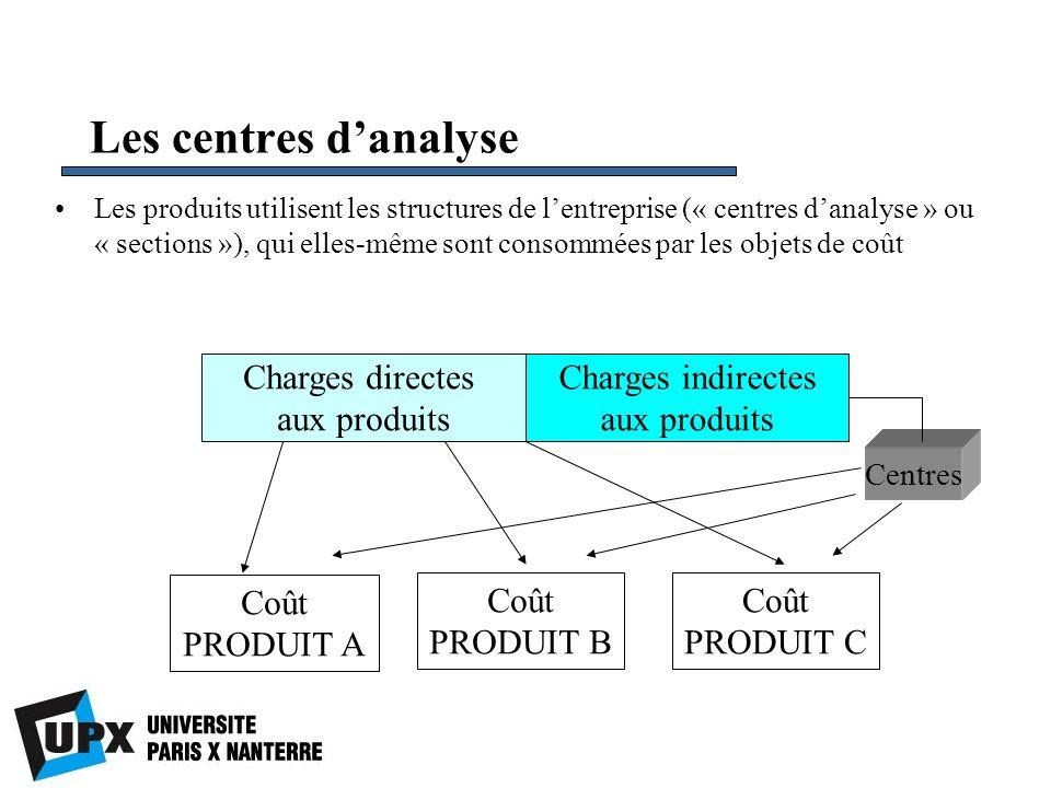 Les centres d'analyse Charges directes aux produits Charges indirectes