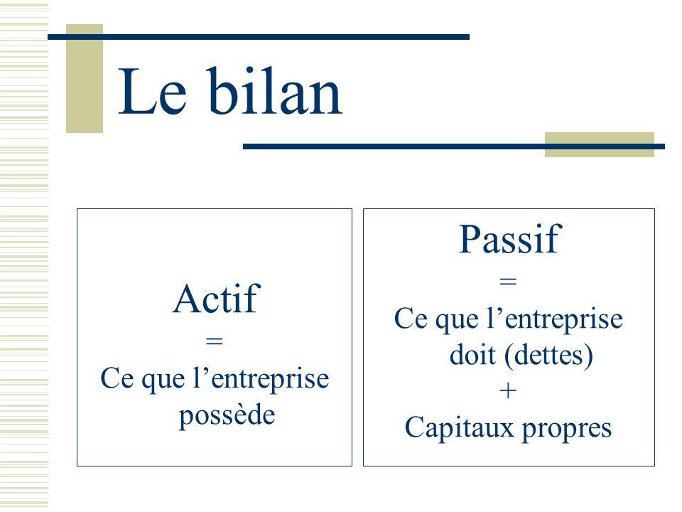 Le bilan Passif Actif = Ce que l'entreprise doit (dettes) =