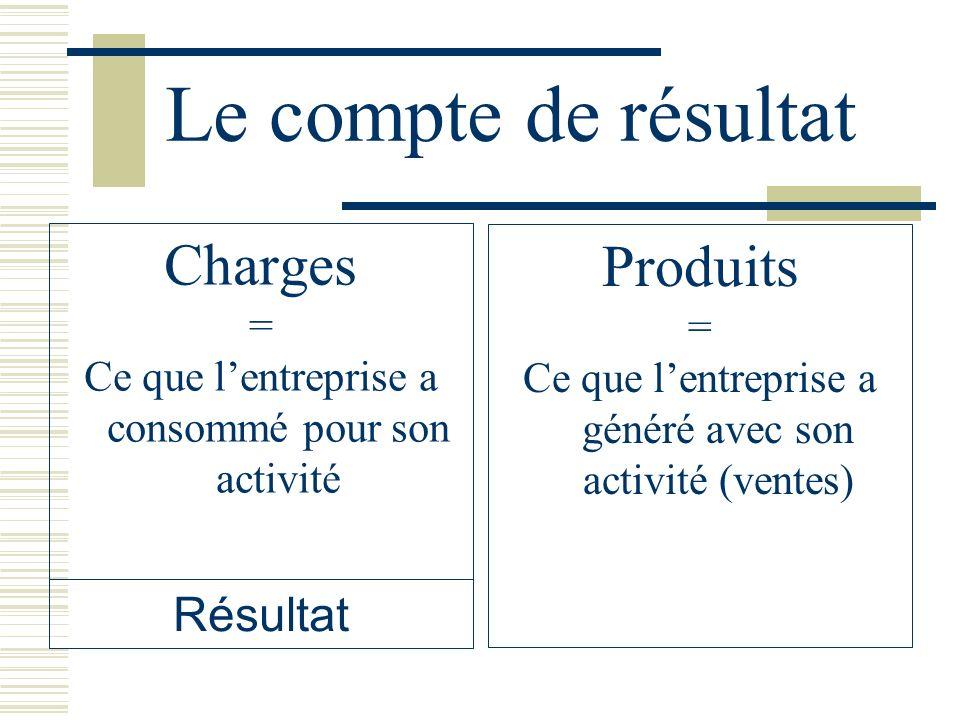 Le compte de résultat Charges Produits Résultat = =