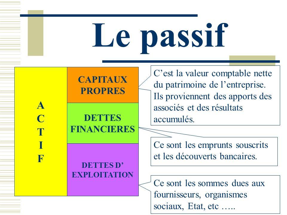 Le passif A. C. T. I. F. CAPITAUX. PROPRES. C'est la valeur comptable nette du patrimoine de l'entreprise.