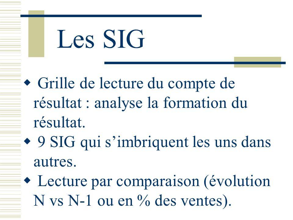 Les SIG Grille de lecture du compte de résultat : analyse la formation du résultat. 9 SIG qui s'imbriquent les uns dans autres.