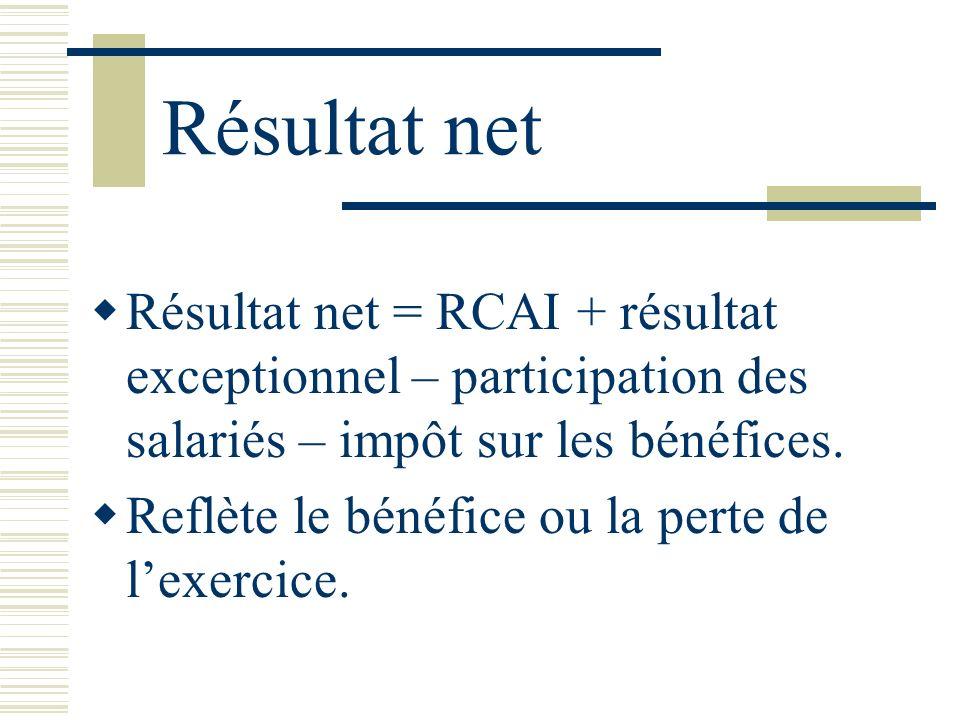 Résultat net Résultat net = RCAI + résultat exceptionnel – participation des salariés – impôt sur les bénéfices.