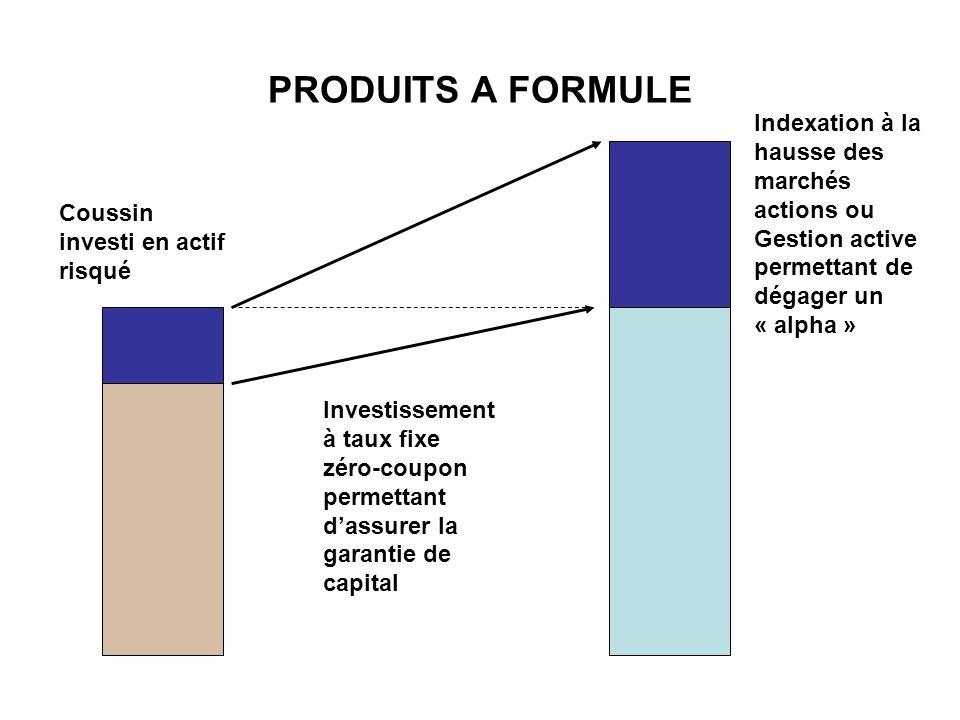 PRODUITS A FORMULE Indexation à la hausse des marchés actions ou Gestion active permettant de dégager un « alpha »