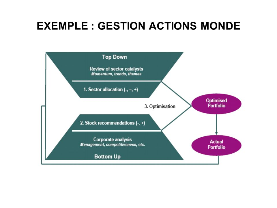 EXEMPLE : GESTION ACTIONS MONDE