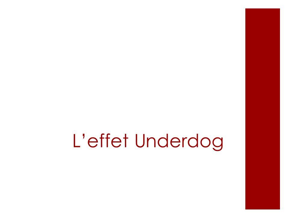 L'effet Underdog