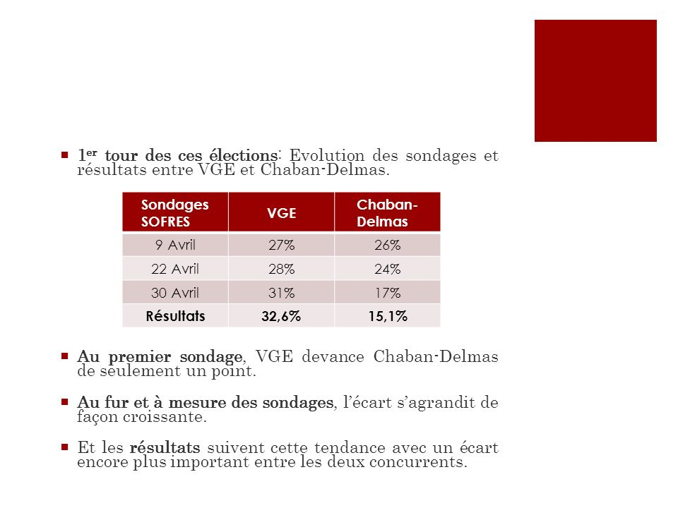 Au premier sondage, VGE devance Chaban-Delmas de seulement un point.