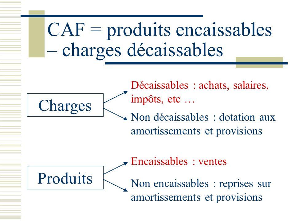CAF = produits encaissables – charges décaissables