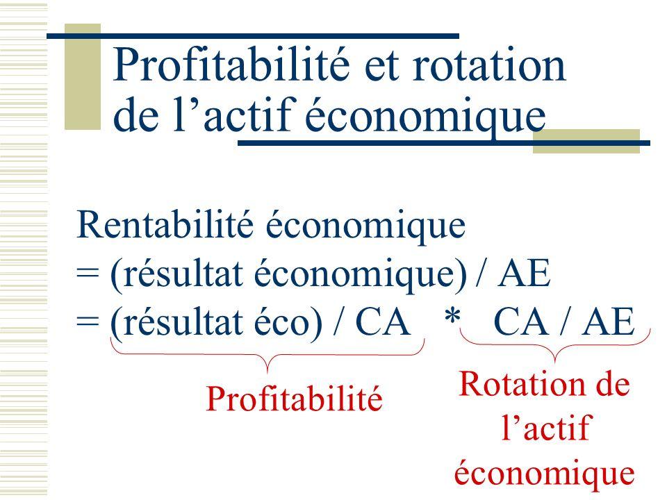 Profitabilité et rotation de l'actif économique