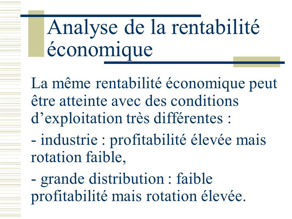Analyse de la rentabilité économique