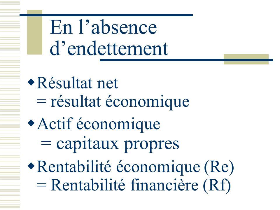 En l'absence d'endettement