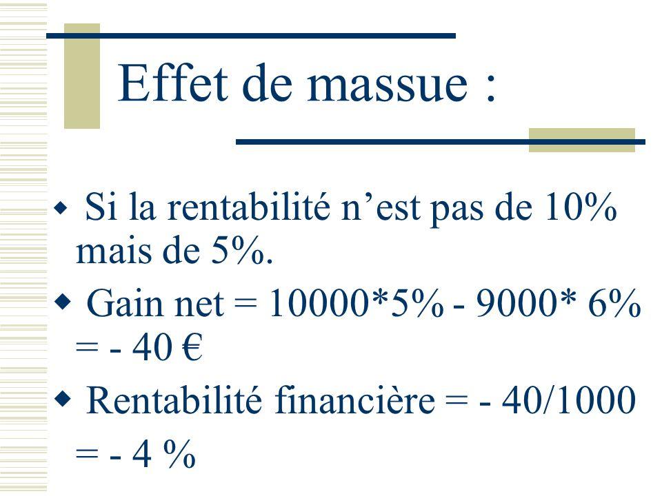 Effet de massue : Gain net = 10000*5% - 9000* 6% = - 40 €