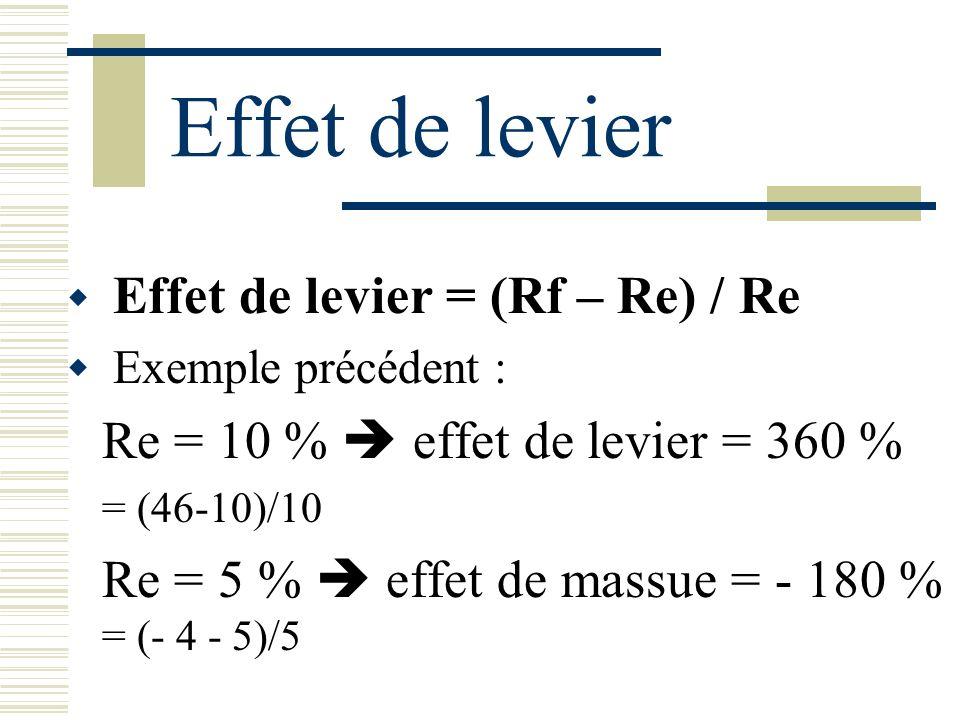 Effet de levier Re = 10 %  effet de levier = 360 %