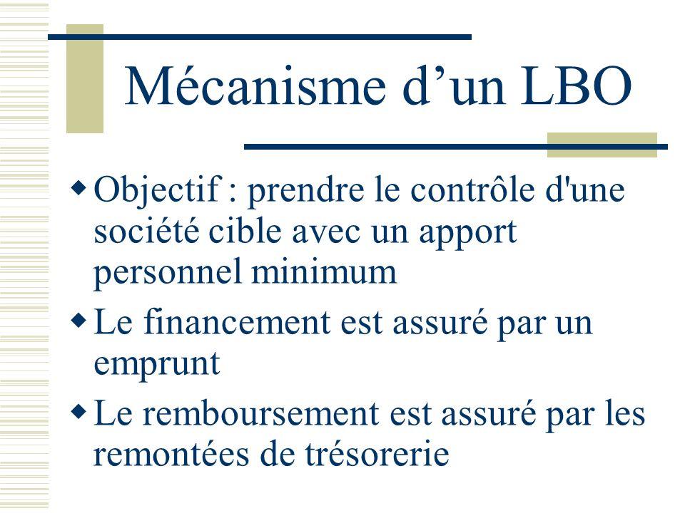 Mécanisme d'un LBO Objectif : prendre le contrôle d une société cible avec un apport personnel minimum.