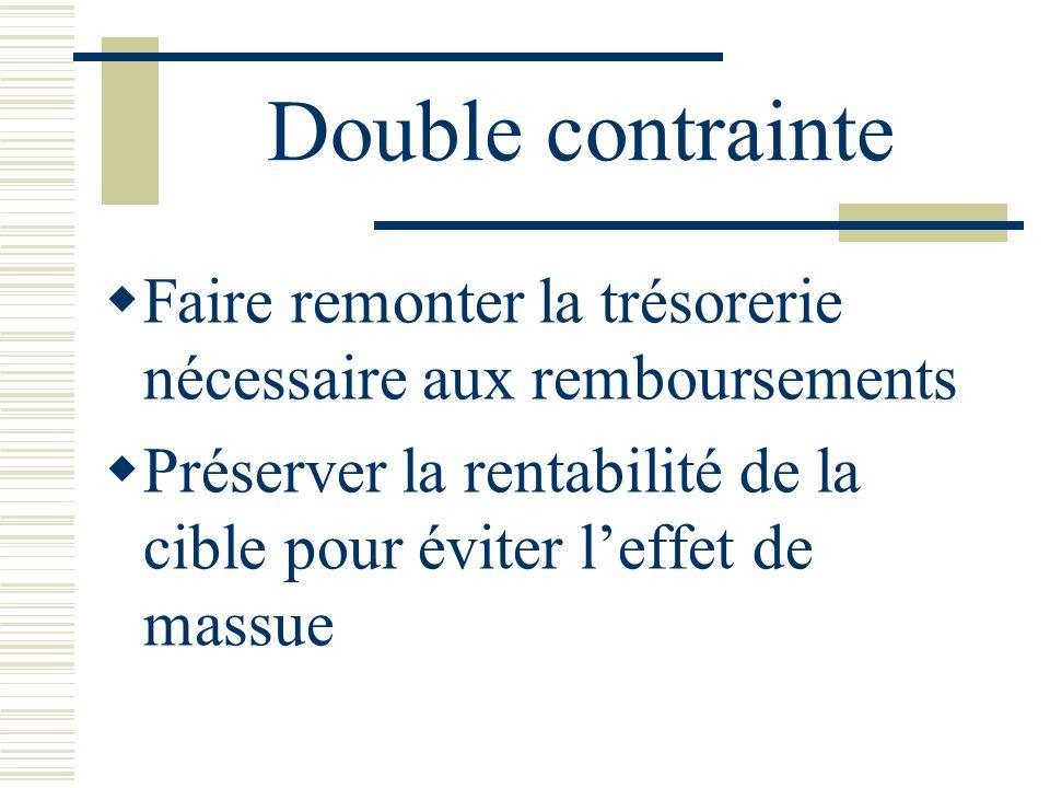 Double contrainte Faire remonter la trésorerie nécessaire aux remboursements.