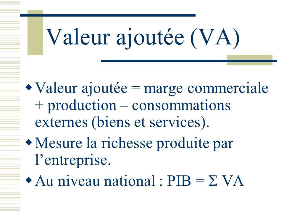 Valeur ajoutée (VA) Valeur ajoutée = marge commerciale + production – consommations externes (biens et services).