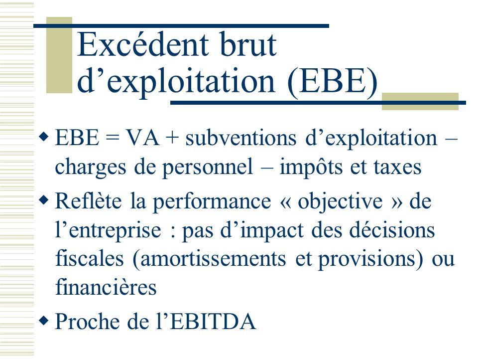 Excédent brut d'exploitation (EBE)