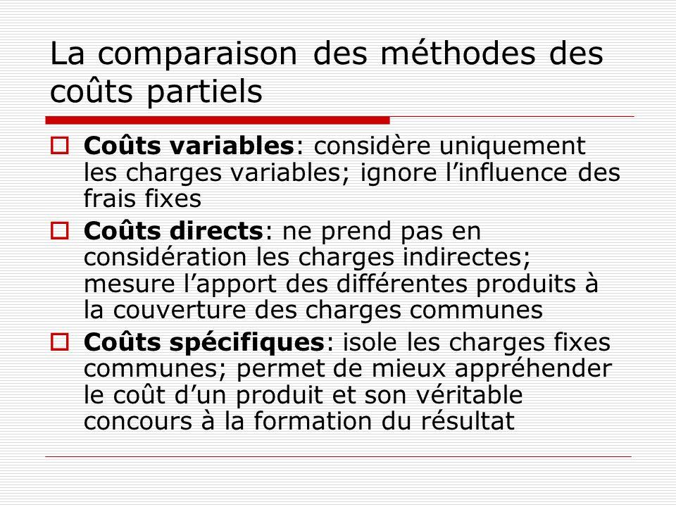 La comparaison des méthodes des coûts partiels