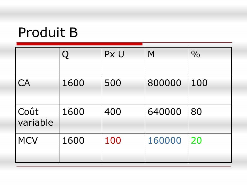 Produit B Q Px U M % CA 1600 500 800000 100 Coût variable 400 640000