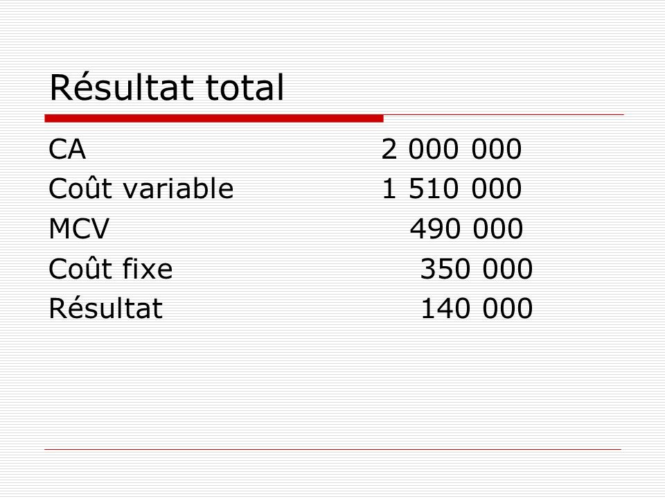 Résultat total CA 2 000 000 Coût variable 1 510 000 MCV 490 000