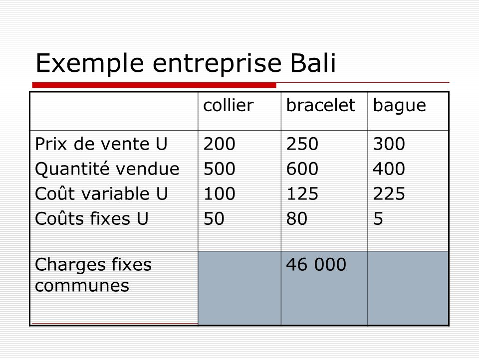 Exemple entreprise Bali