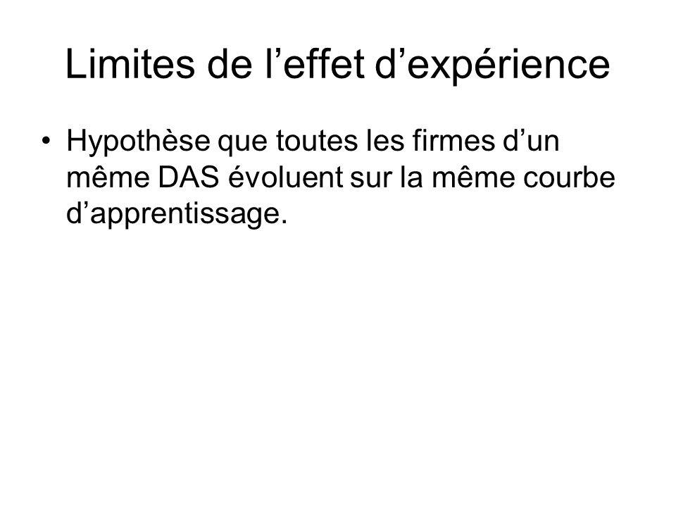 Limites de l'effet d'expérience