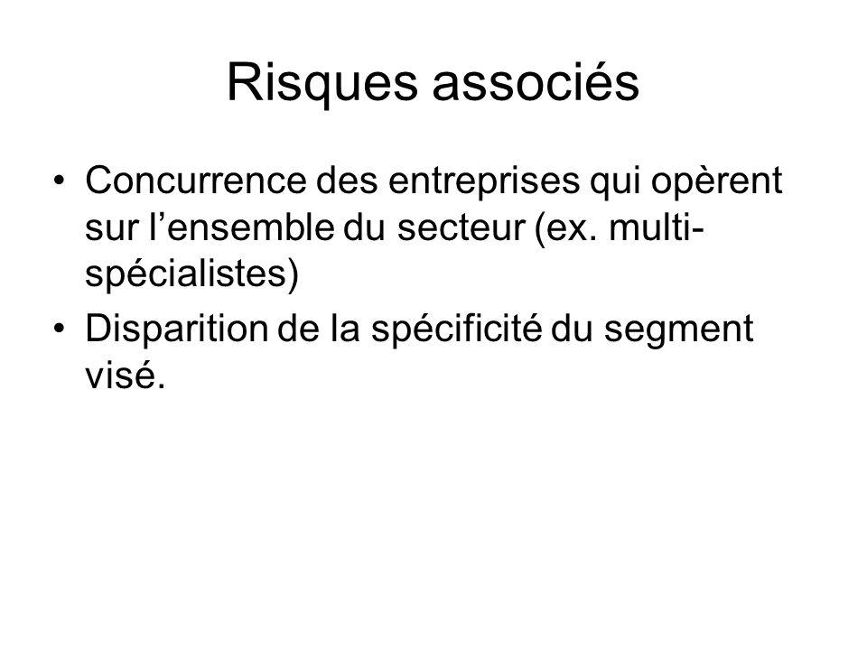 Risques associés Concurrence des entreprises qui opèrent sur l'ensemble du secteur (ex. multi-spécialistes)