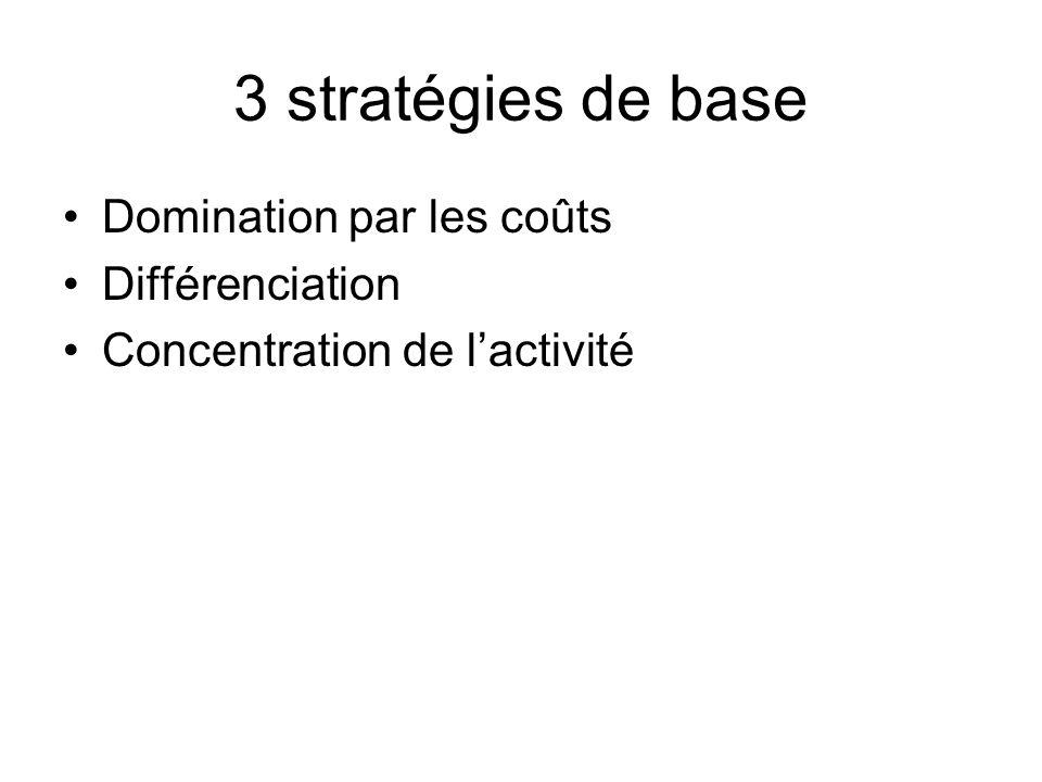 3 stratégies de base Domination par les coûts Différenciation