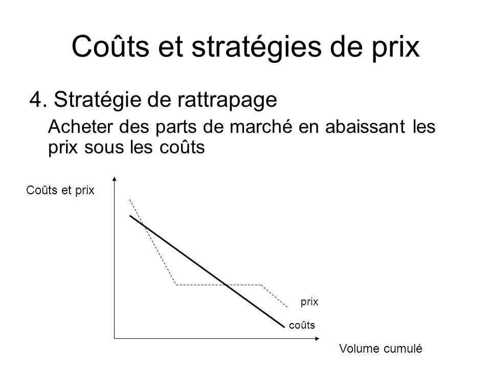 Coûts et stratégies de prix