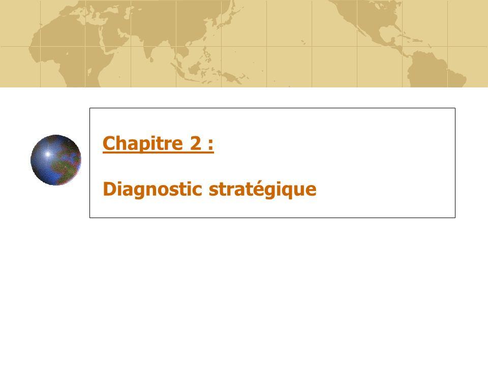 Chapitre 2 : Diagnostic stratégique