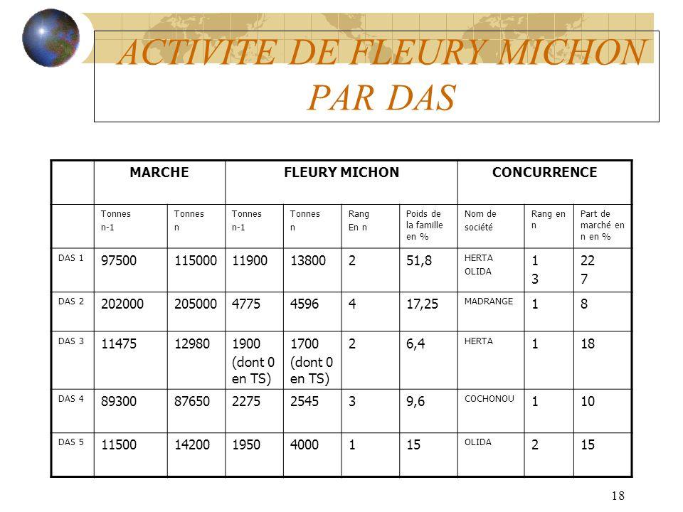 ACTIVITE DE FLEURY MICHON PAR DAS