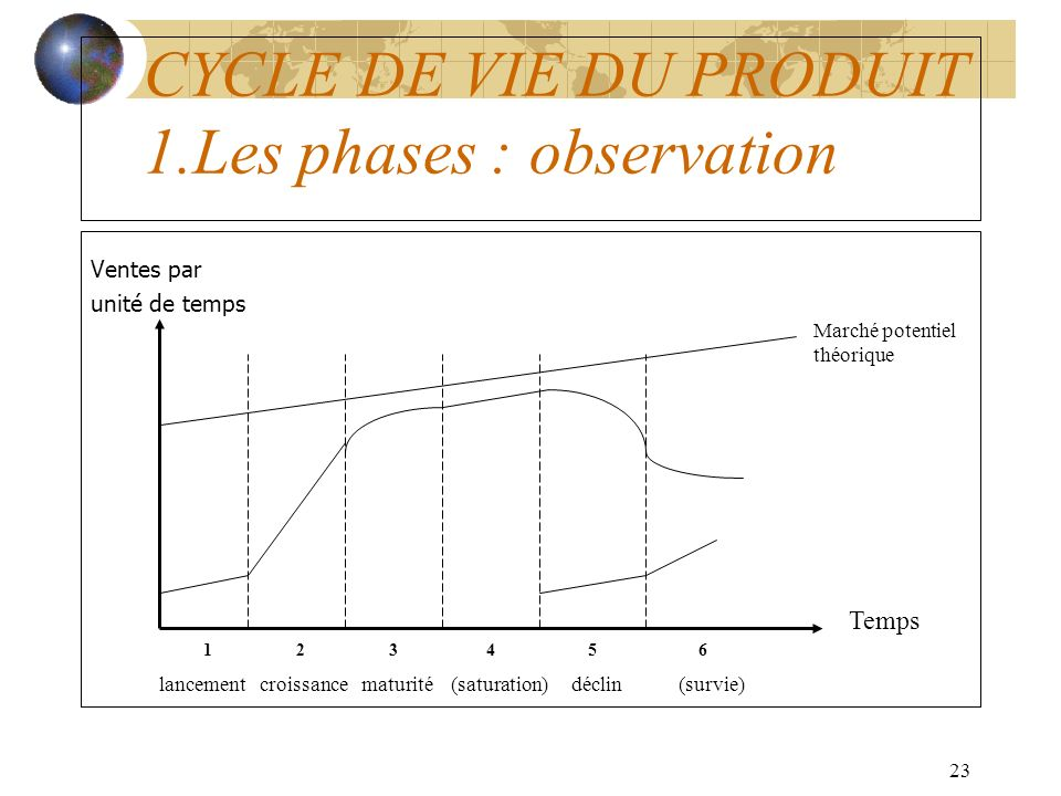 CYCLE DE VIE DU PRODUIT 1.Les phases : observation