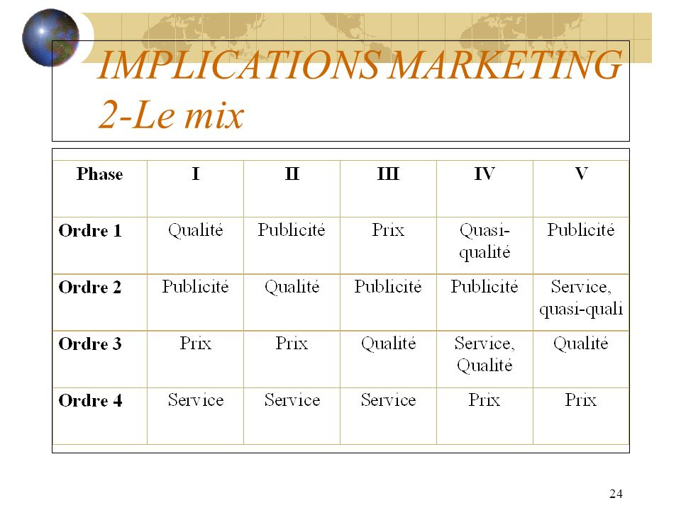 IMPLICATIONS MARKETING 2-Le mix