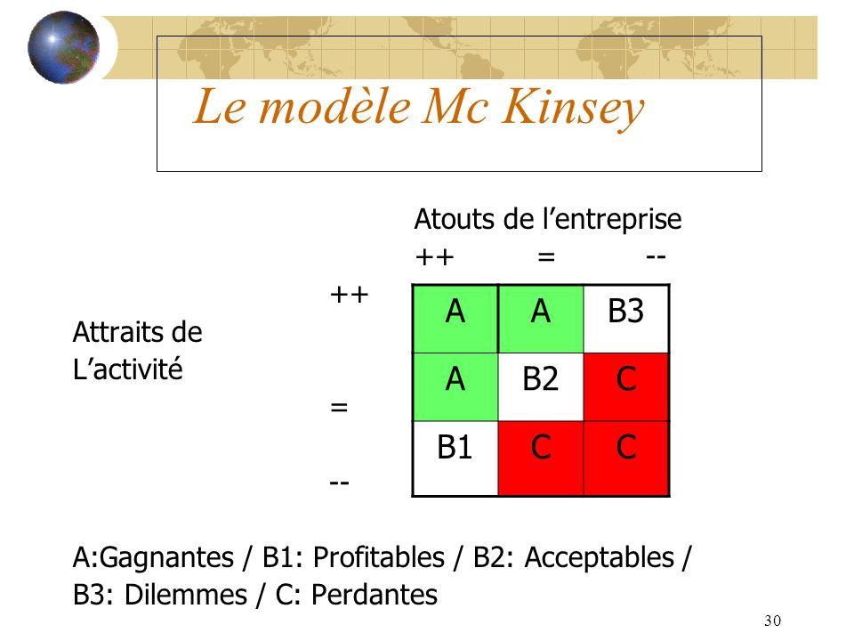Le modèle Mc Kinsey A B3 B2 C B1 Atouts de l'entreprise ++ = -- ++